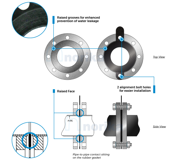 PUB accredited rubber gasket Norika